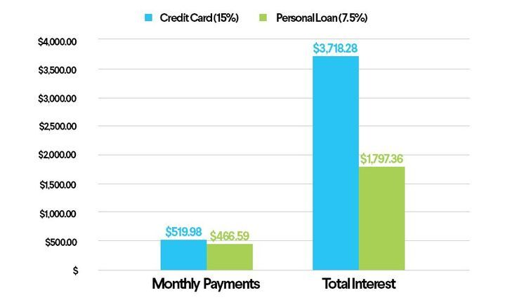 Paying off credit cards? Check out our top 5 reasons to refinance - loan to payoff credit cards