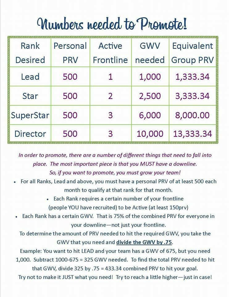 Scentsy promotion requirements #scentsbykris Scentsy Pinterest - job promotion announcement