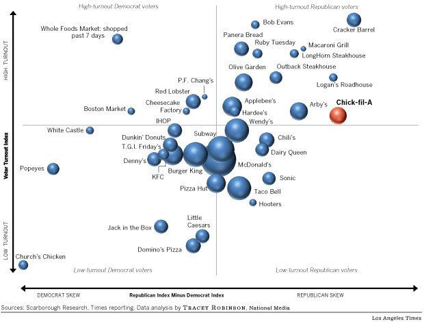 This is fascinating Each bubble in this chart represents an - bubble chart