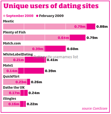 Cool online dating site names