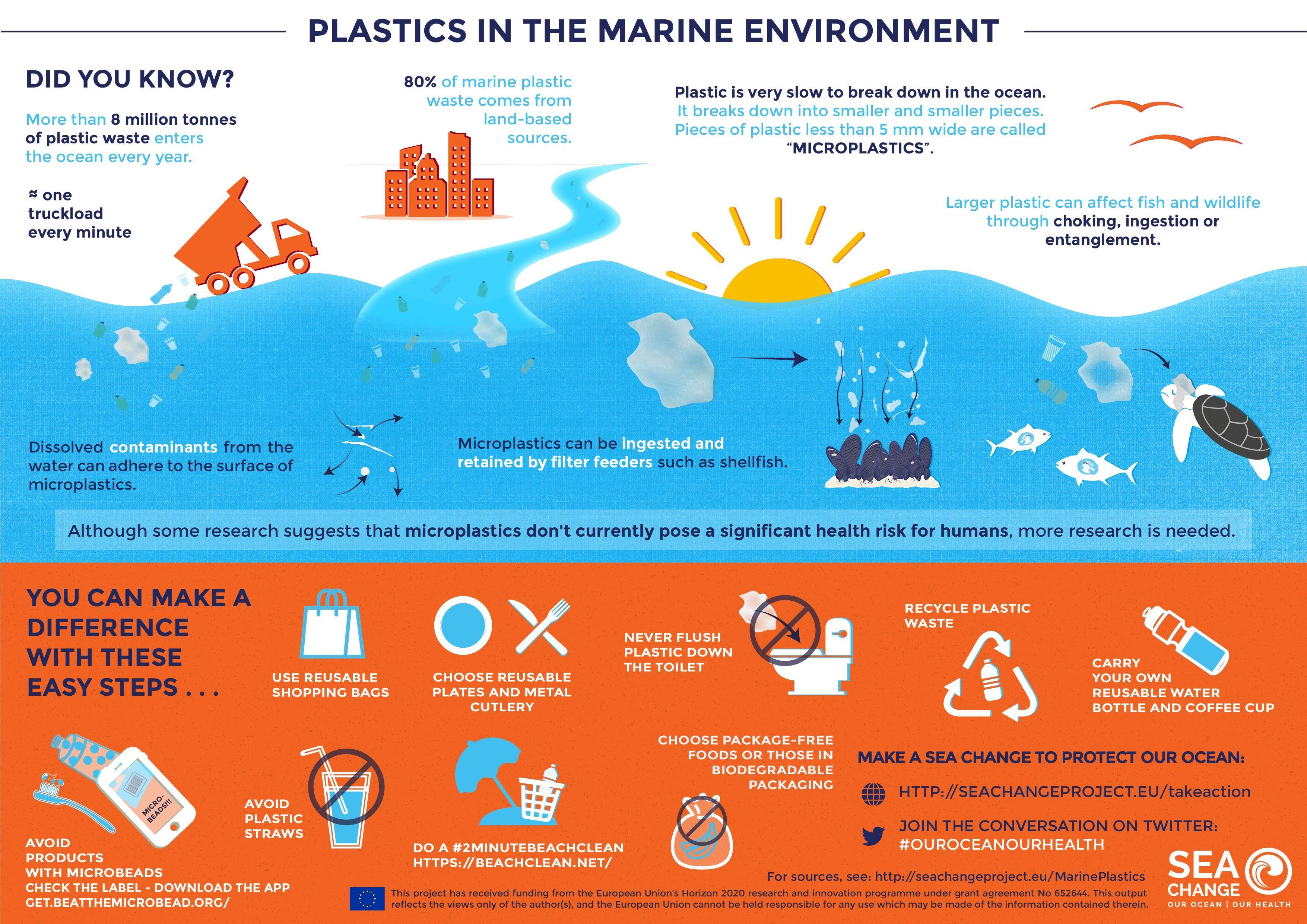 Plastics In The Marine Environment Oceans