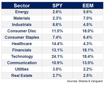 Are Emerging Markets Turning Into the S&P 500? in 2020