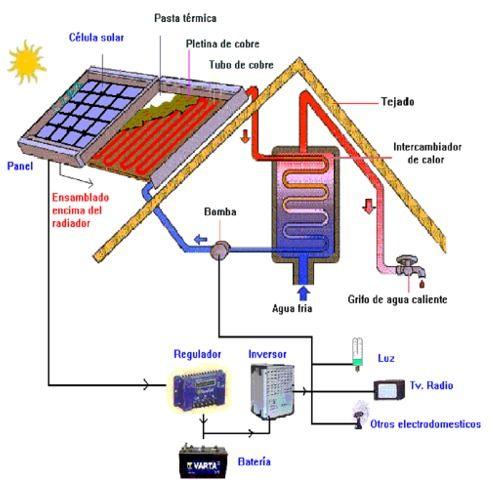 Paneles solares paneles pinterest panel solar y for Montar placas solares en casa