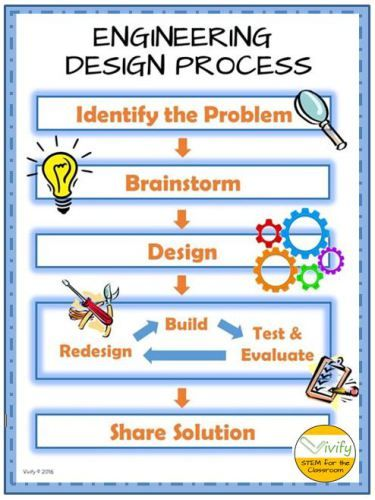 Image result for engineering design process, pinterest