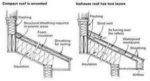 Shed Roof Construction Details Pdf Shed Plans Rona Home