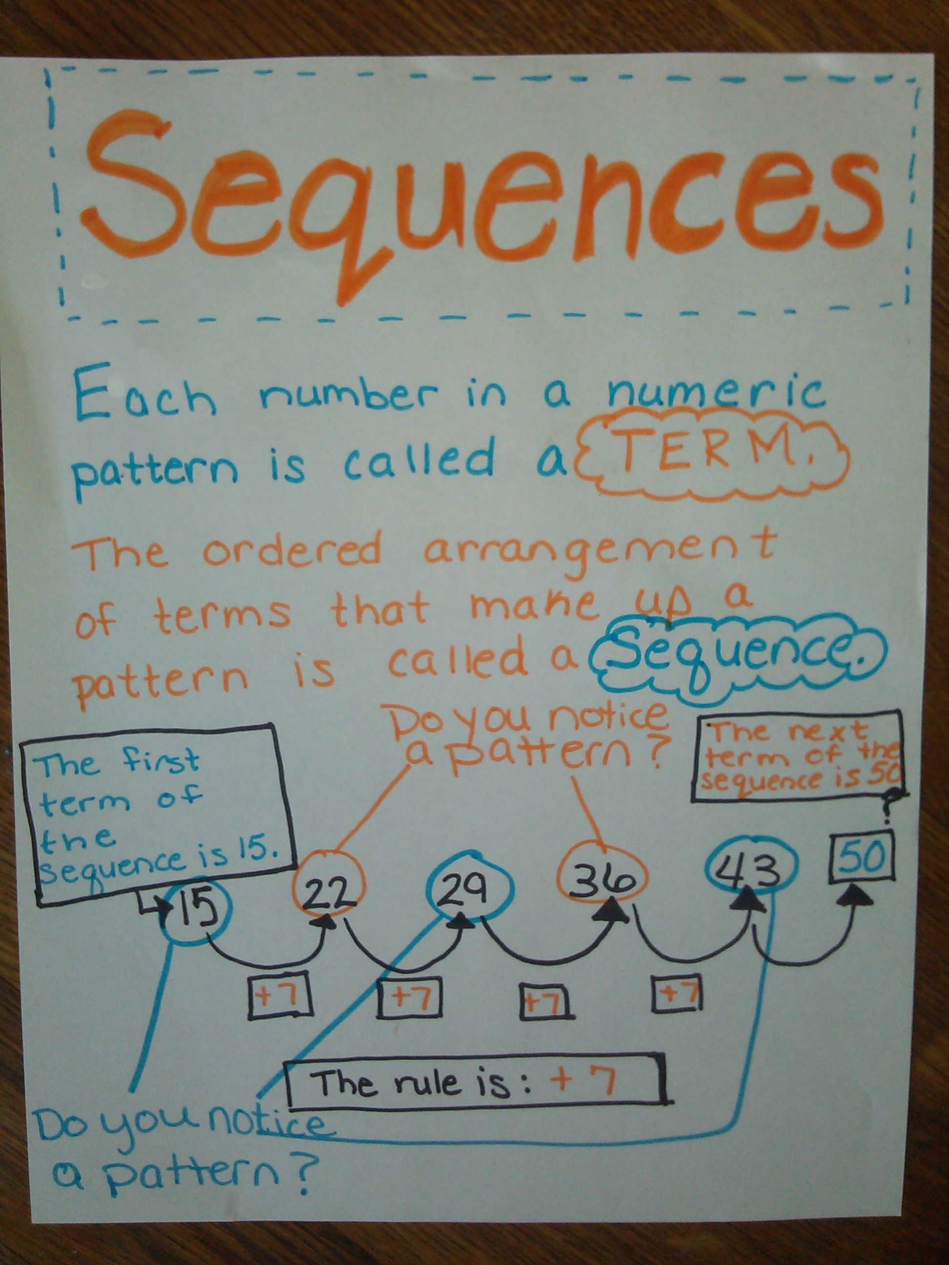 Sequences Anchor Chart Anchor Charts Working Wall Display