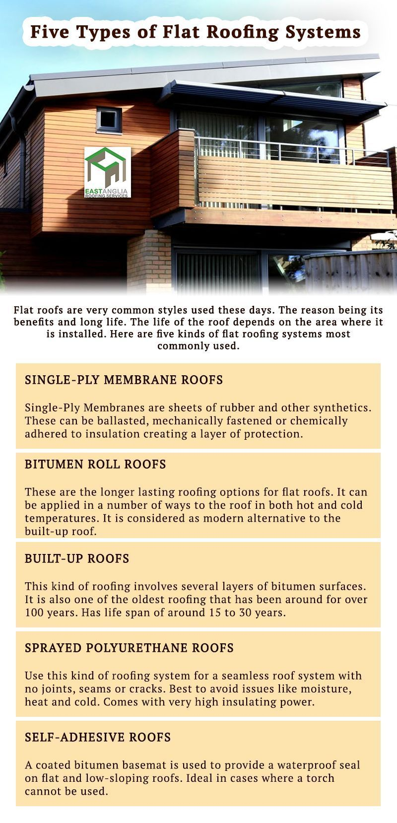 Why Architectural Shingles Are Considered The Ideal Roofing Material Roofing Materials Diy In 2020 Roofing Modern Roofing Fibreglass Roof