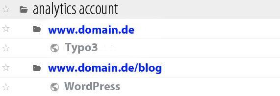 google analytics Setup Hauptseite und Blog in Unterverzeichnis