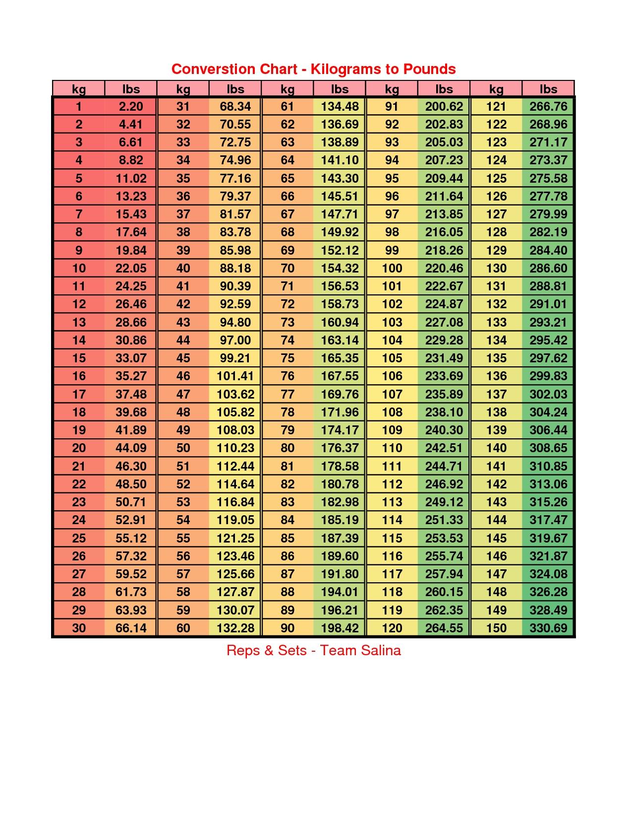 Pounds To Kilograms Table Chart