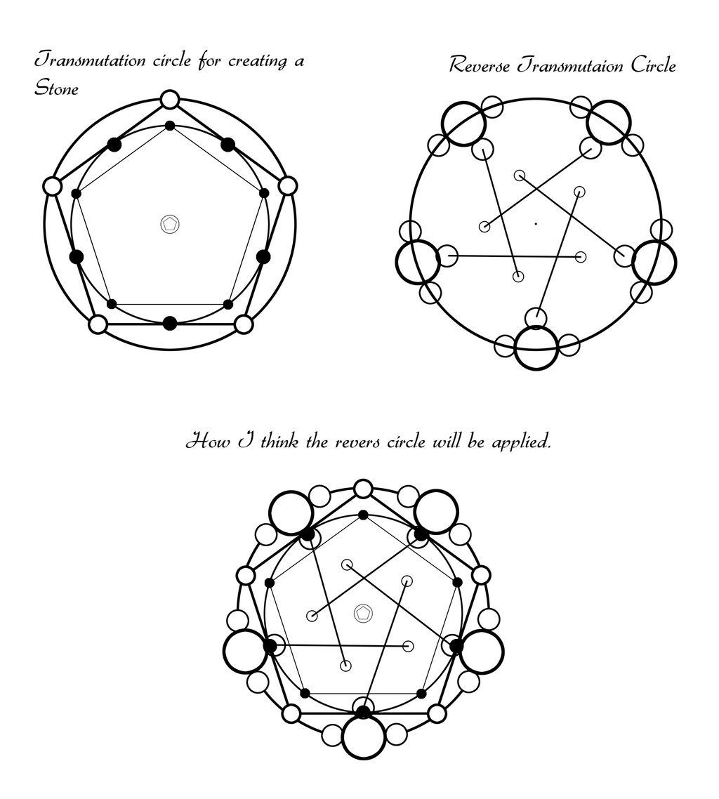 Image Result For Reverse Transmutation Circle