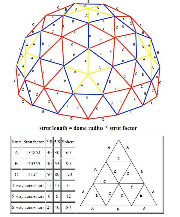 Wood Geodesic Dome Plans: 3V Geodesic Dome, Buckminster Fuller