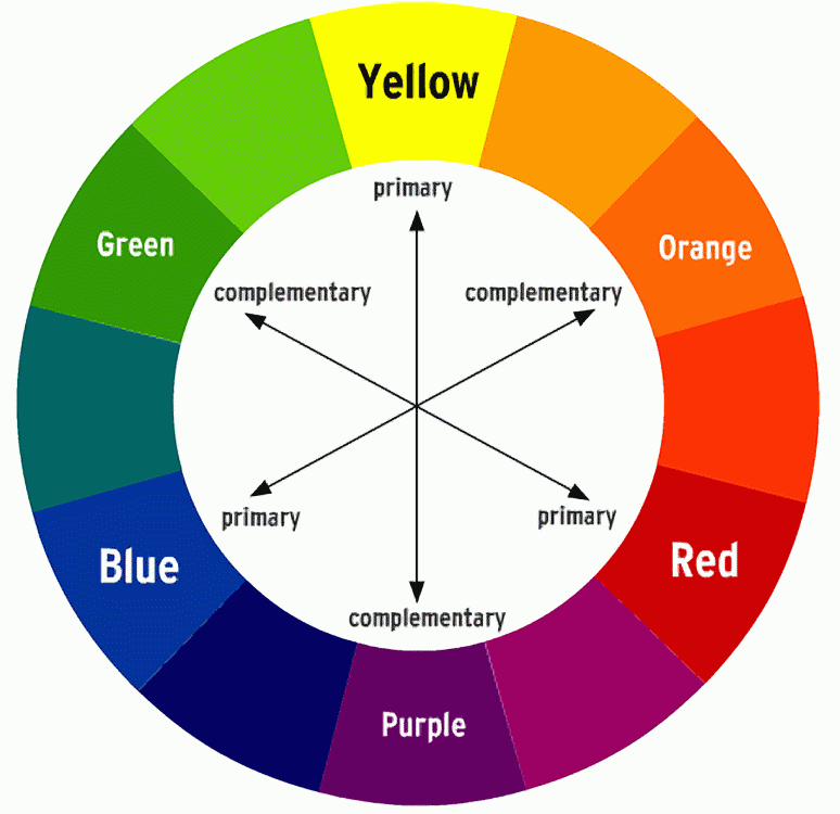 What Colors Make Yellow what colours go with blue, purple and orange - google search