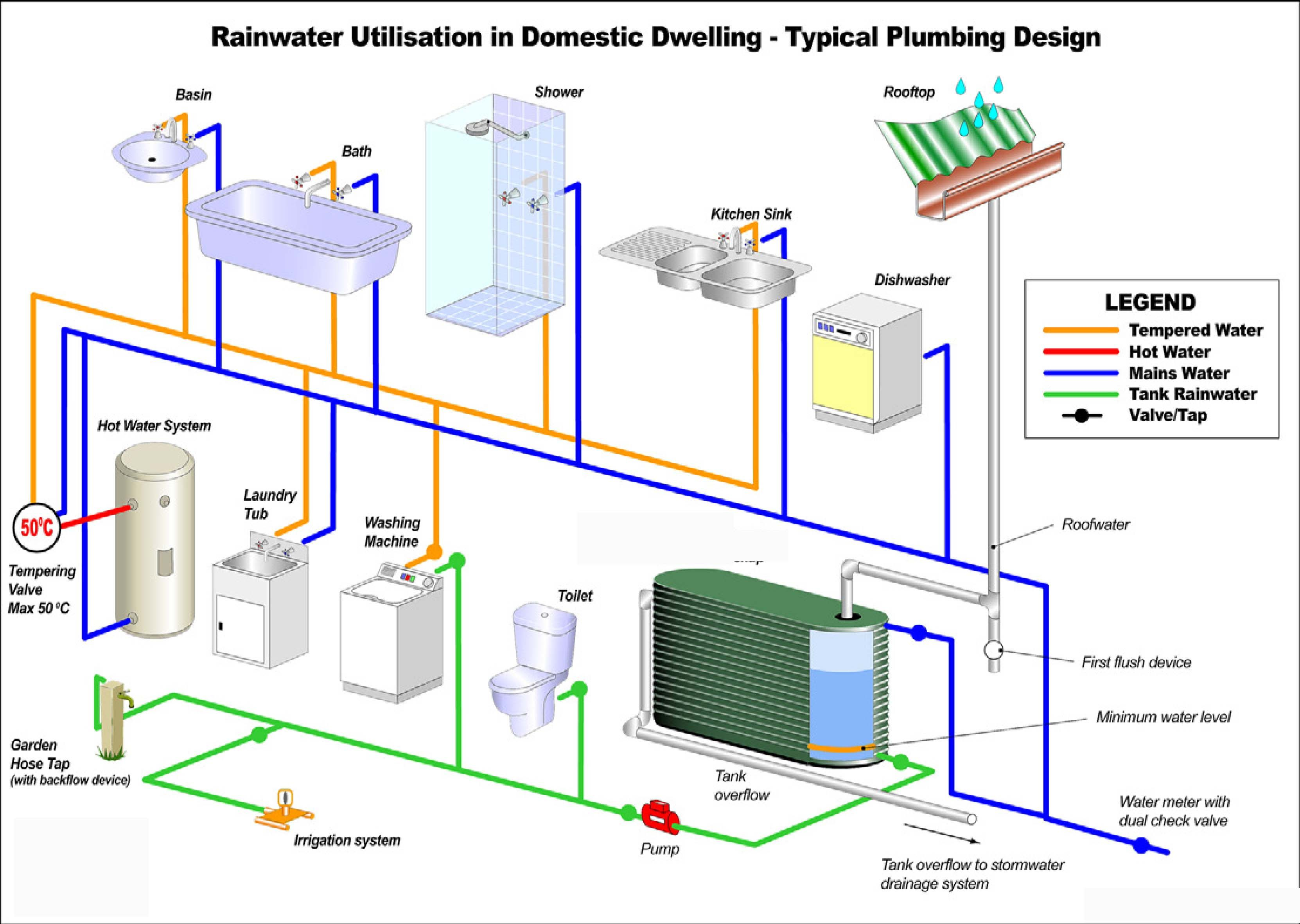 Roof water harvesting with ground water recharge system for Pictures of rainwater harvesting system