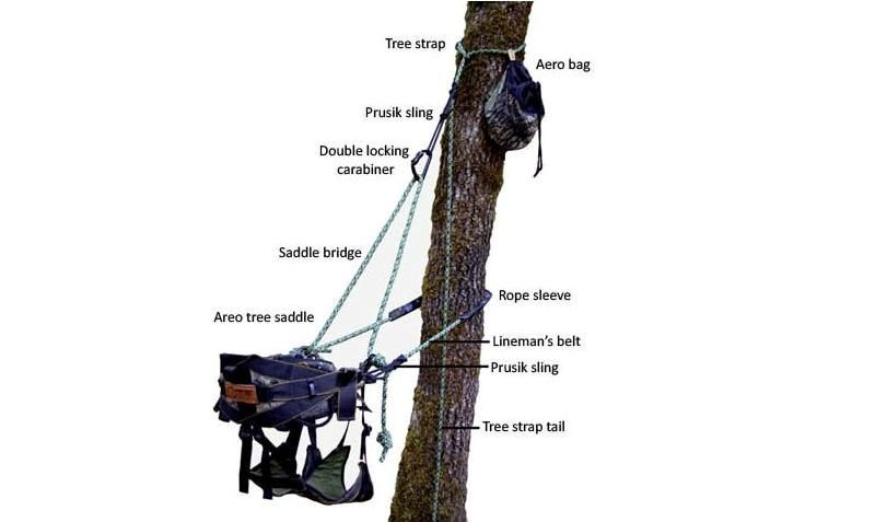 The Areo Hunter Harness from New Tribe is a complete system