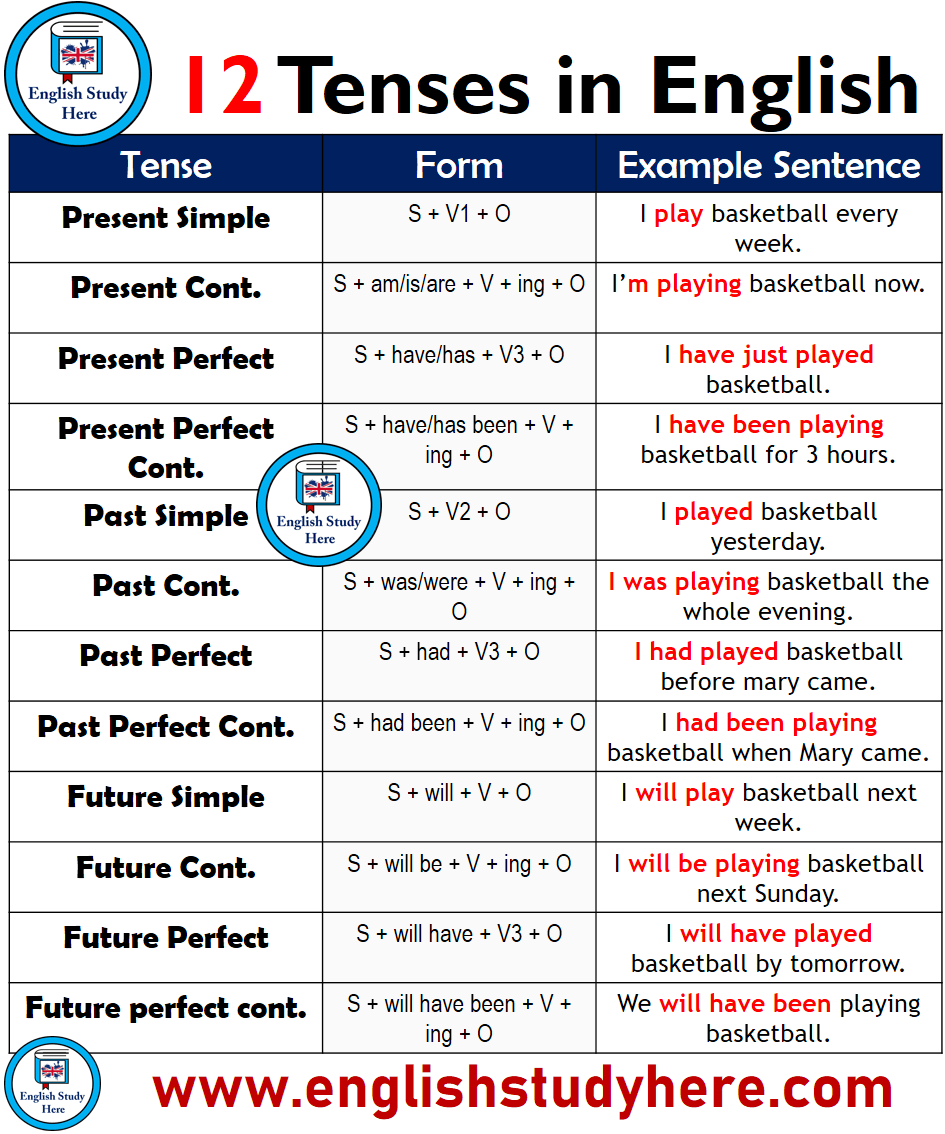 12 Tenses Forms And Example Sentences English Grammar Learn English English Study [ 1134 x 945 Pixel ]