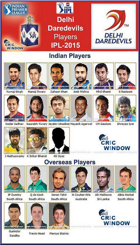 ipl 8 dd squad http://www.cricwindow.com/ipl-8/delhi-squad-season-2015.html