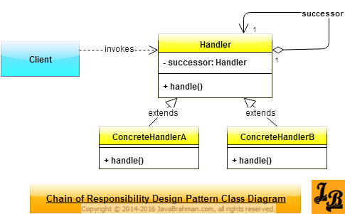 Chain of responsibility design pattern in java pinterest class chain of responsibility design pattern explained with uml class diagrams along with java example and code ccuart Images