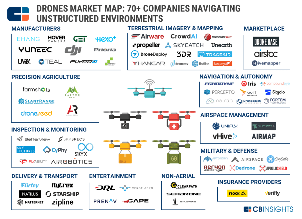 Pin By 10x Sales Growth Llc On Drone In 2020 Drone Drone