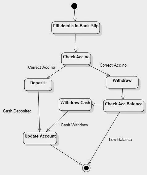 Activity diagram for banking system | IT:UML in 2019