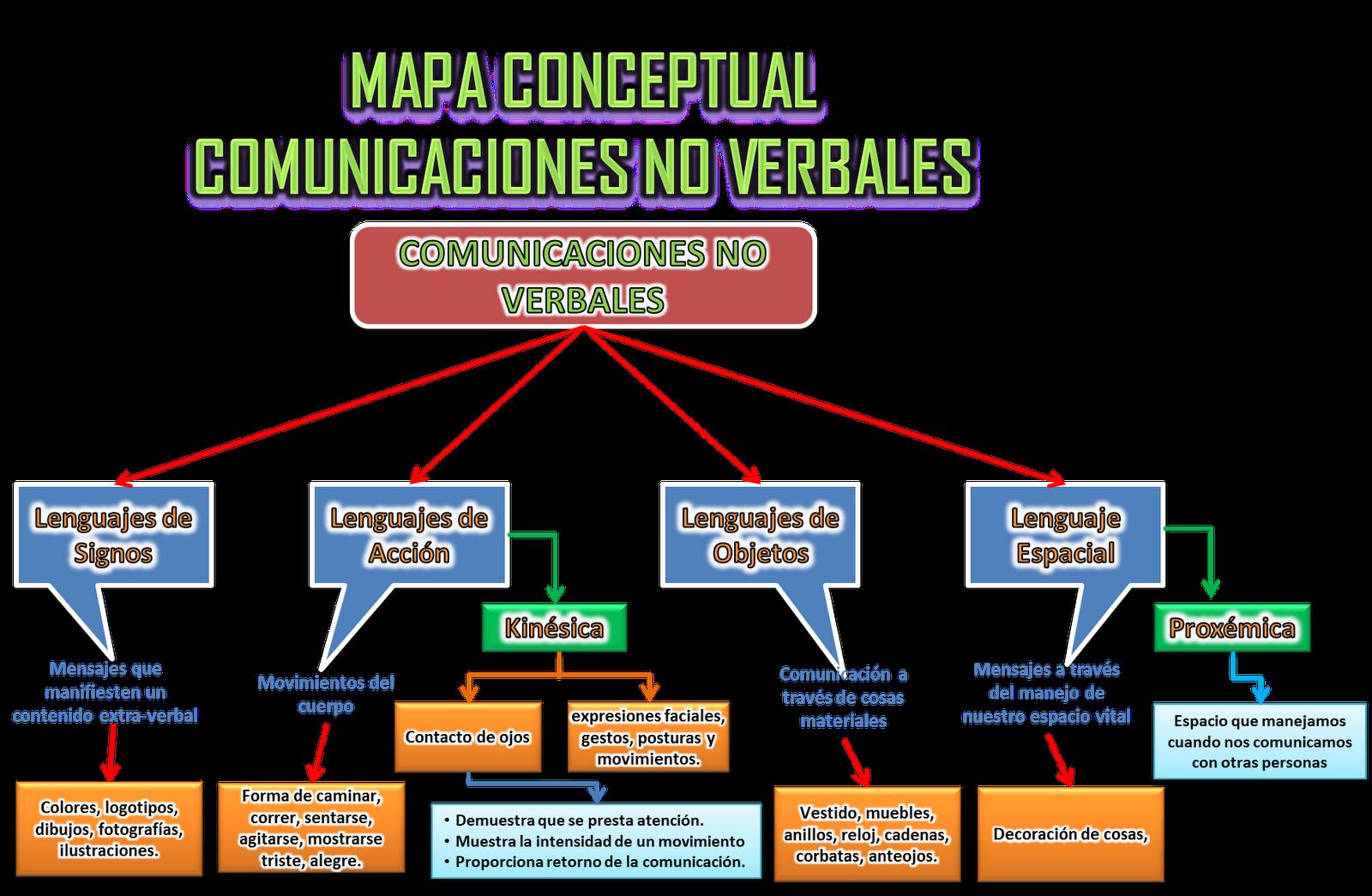 Resultado De Imagen Para Mapa Conceptual De La Kinesica Comunicacion Verbal Elementos De La Comunicacion Mapa Conceptual