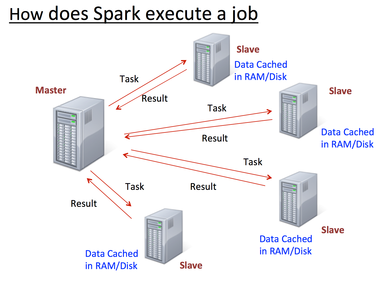 apache spark cheat sheet from dzone refcardz - free, professional
