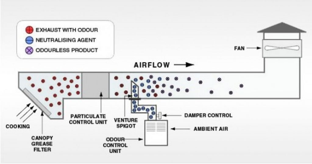 Kitchen Ventilation System Design Kitchen Kitchen Ventilation System