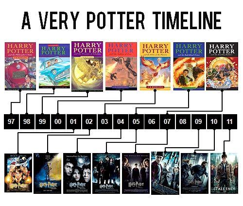 Tumblr Harry Potter Timeline Harry Potter Obsession Harry Potter Love