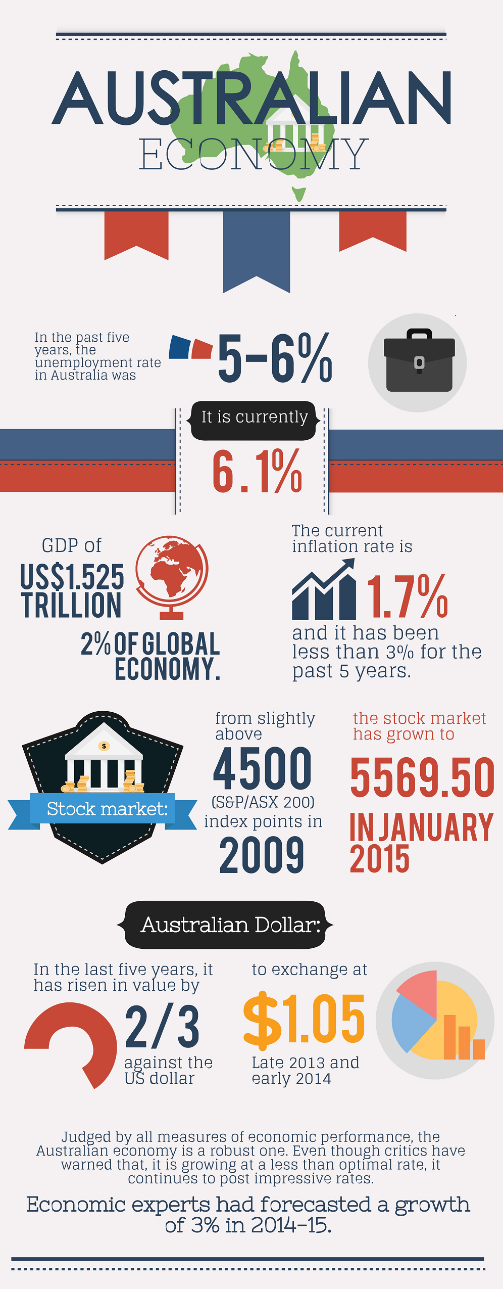 What is the impact on Australia's economy of importing goods?