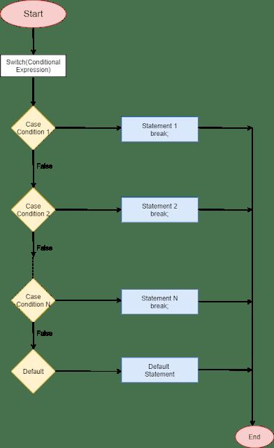 مخطط الانسيابي لحلقة للتبديل حالة Dart Switch Map Map Screenshot Case