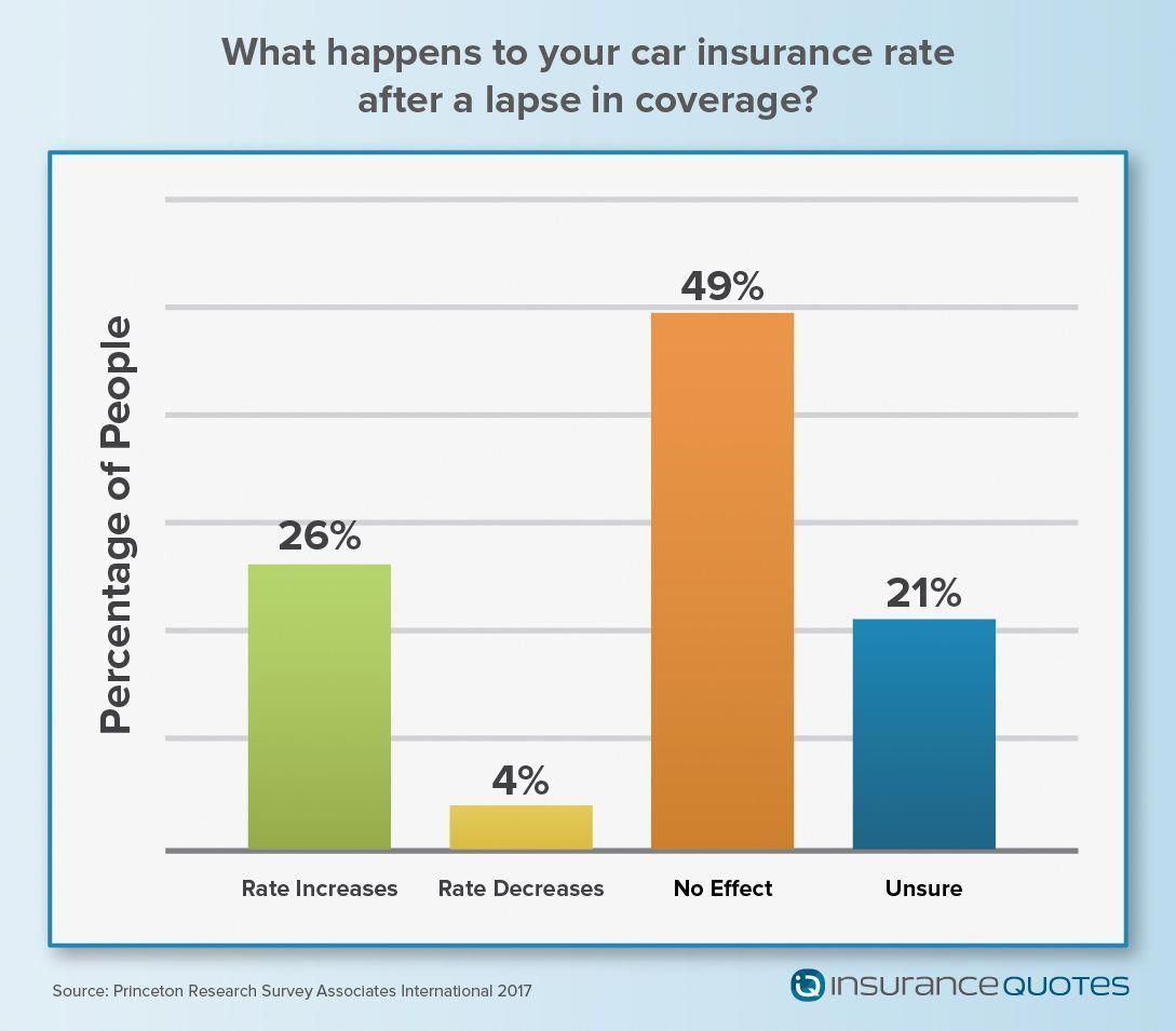 Most recent Screen Paying Too Much for Auto Insurance