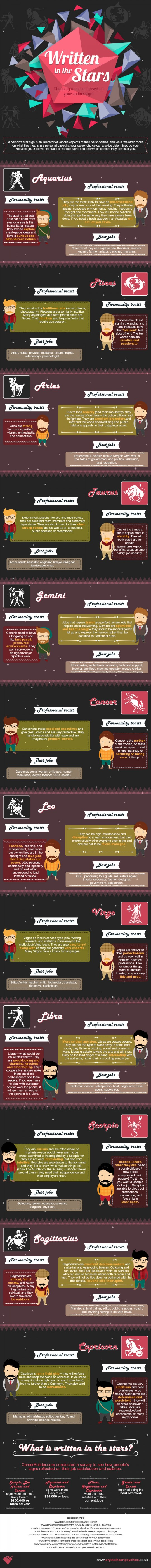 Written in the starts- Choosing Career based on your Zodiac sign