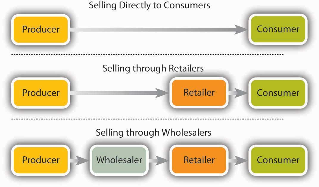 The Stages of Product Distribution | Distribution strategy ...