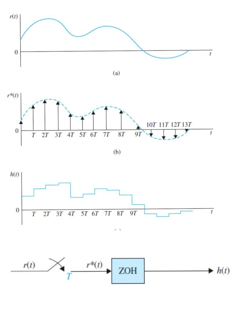 Input Signal To An Ideal Sampler Output Signal Of An Ideal Sampler Output Signal Of A Zero Order Hold Zoh Device Sample And Hold S In 2020 Chart Hold On Samplers