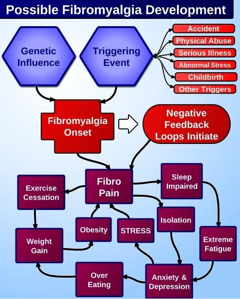 #Fibromyalgia Development - How has YOUR Fibromyalgia progressed?  Learn more about how Fibromyalgia may develop    VERY interesting