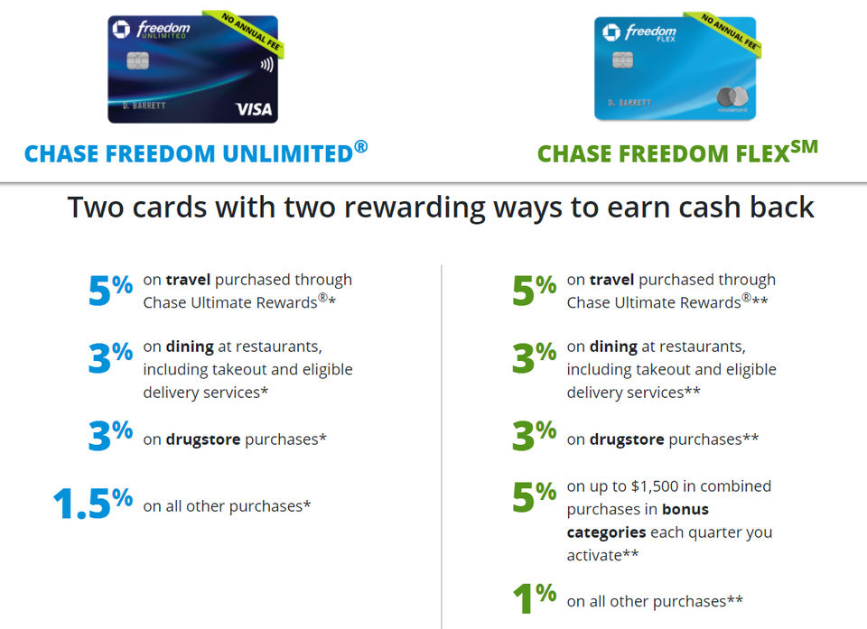 7 Credit Cards That Complement The Chase Freedom Flex Forbes Chase Freedom Credit Card Chase Ultimate Rewards