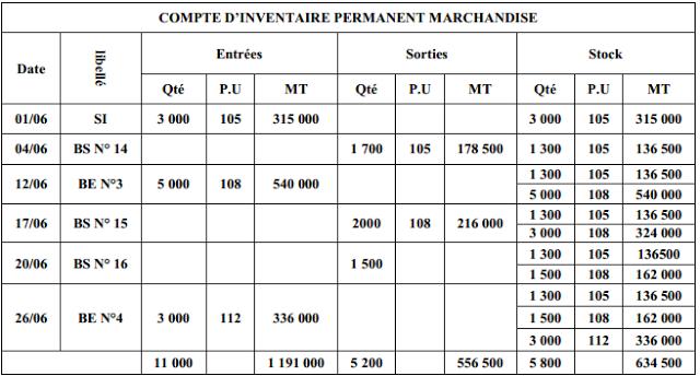 Méthodes d'évaluation des stocks(cmup,fifo et lifo ...