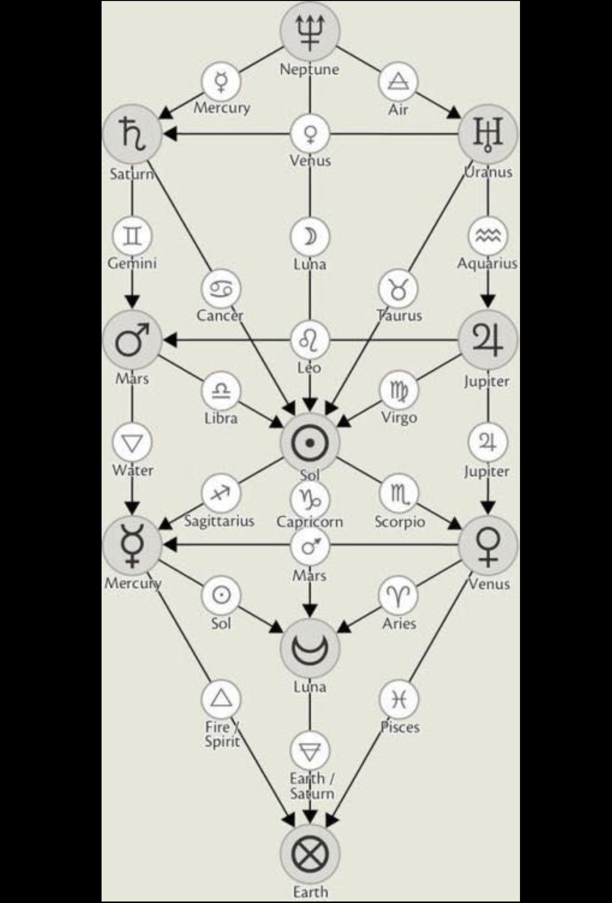Pin By Master Therion On Hermetic Esoteric Occult