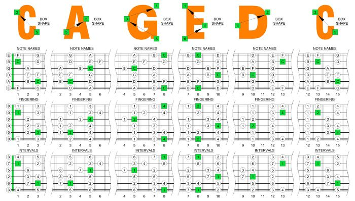how to play g major scale on guitar