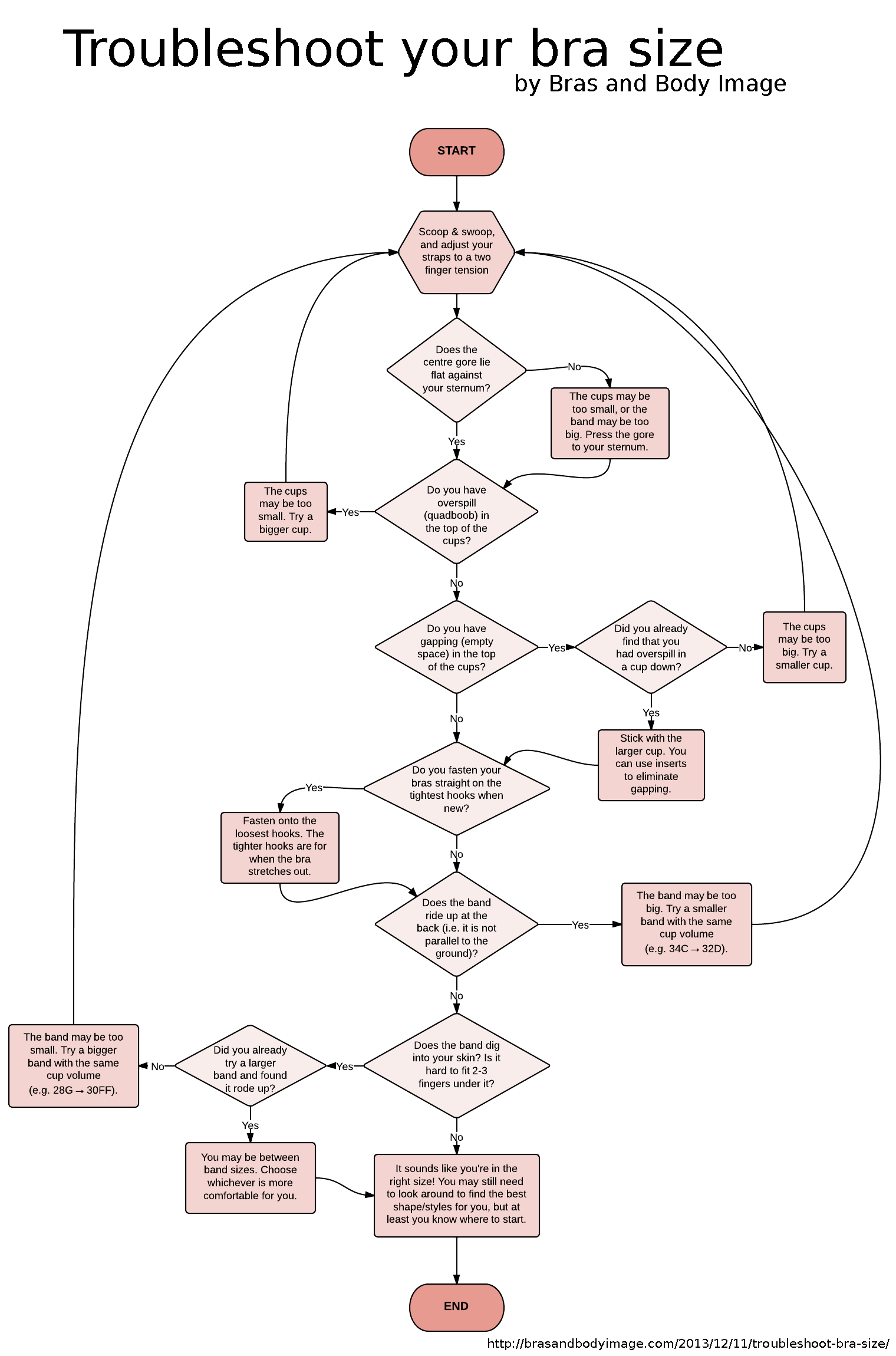 small resolution of bra fit flow chart mincludes troubleshooting tips for breast projection and underwire sizing