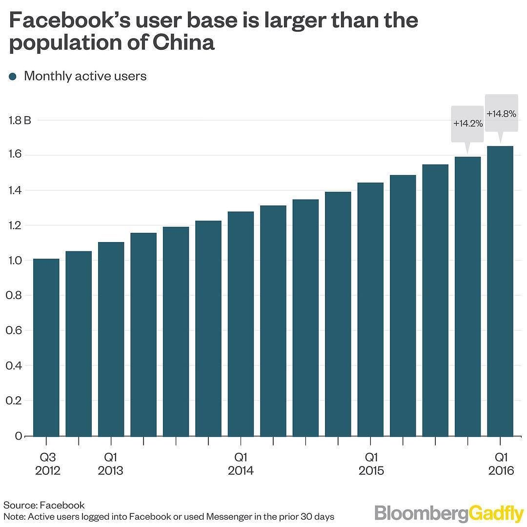 Facebook has posted its fastest rate of revenue growth since 2014 facebook has posted its fastest rate of revenue growth since 2014 writes bloomberg gadflys shira ovide nvjuhfo Choice Image