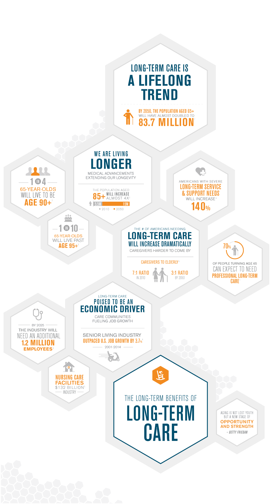 [Infographic] Invest in Longevity Care jobs, Long term