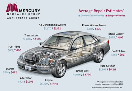 Vehicle Repair Costs Keeping Auto Repair Costs Low Repair