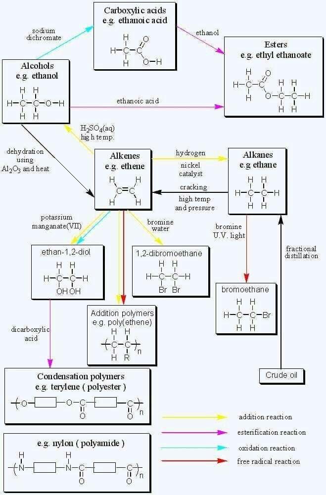 340 Chemistry Ideas In 2021 Chemistry Organic Chemistry Teaching Chemistry