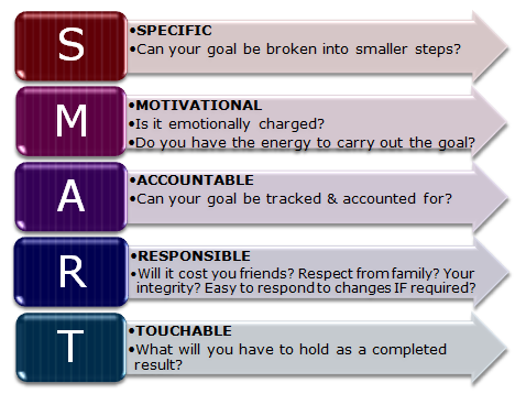 Writing Smart Goals Template  Set A Goal And A Time Frame To