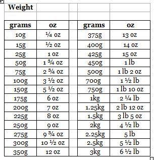 Kg conversion pound 1 Convert lb
