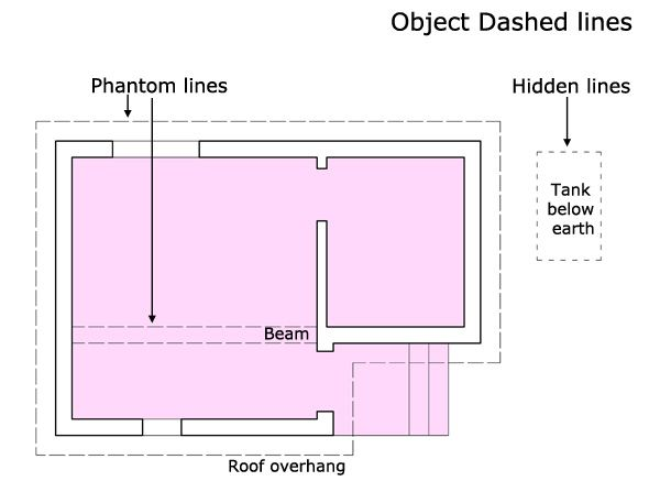 Object dashed lines, architecture lines, construction lines