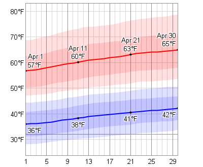 Average Weather In April For Boise, Idaho, USA