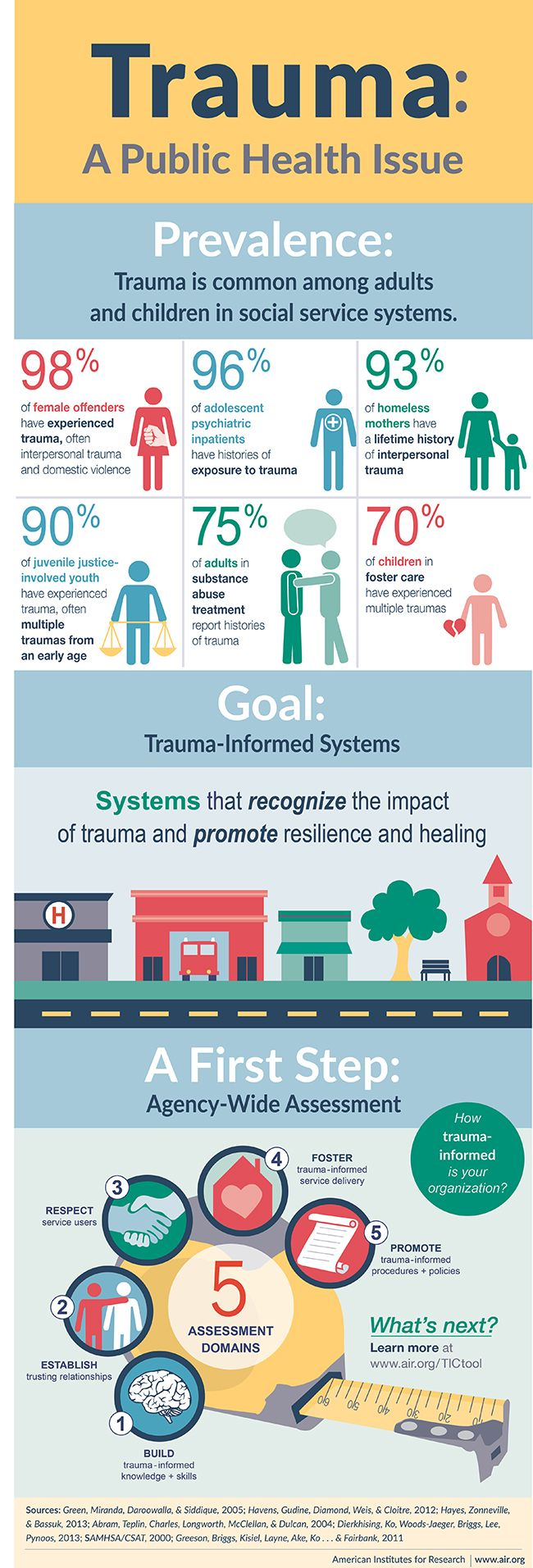 Infographic Trauma Informed Care Drc Infographic