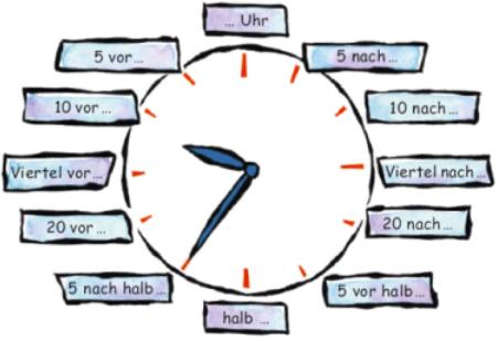 deutsch lernen uhrzeit languages german language learning learn german und deutsch. Black Bedroom Furniture Sets. Home Design Ideas