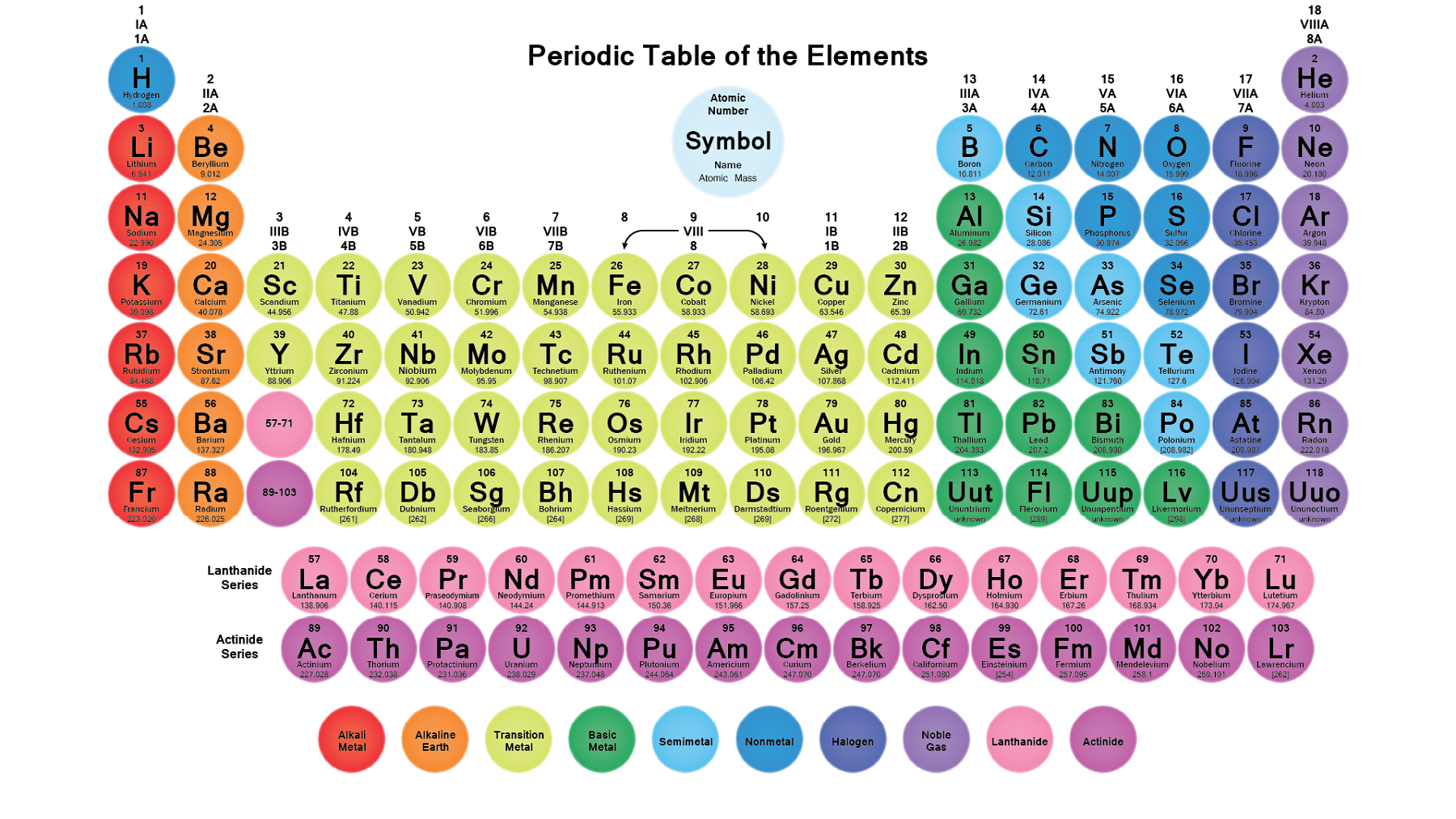 Printable periodic tables activity shelter periodic table of here a cool periodic table with round tiles for the element cells all 118 elements and their facts and figures are given the background is transparent urtaz Gallery